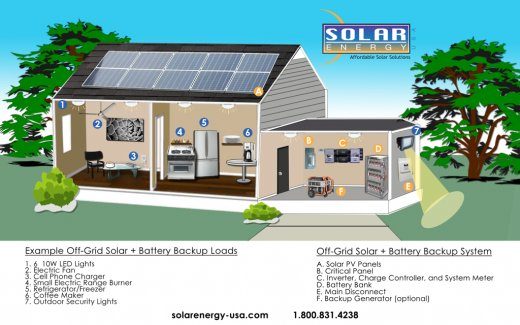 off_grid_home_solar_battery_backup-solar-energy-usa-sm