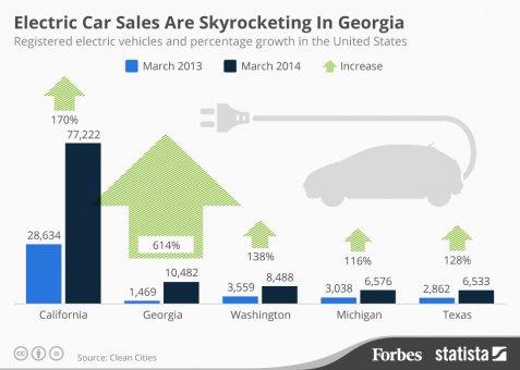 georgia_electric_cars_infographic