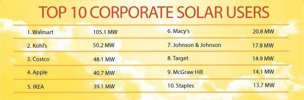 A new report is out showing who are the top companies using solar energy in 2014.