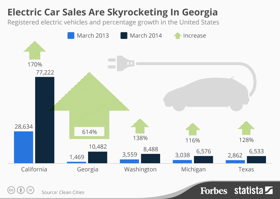As of March 2014 there are over 10,000 electric cars on the roads in Georgia, a 614% increase over March 2013.