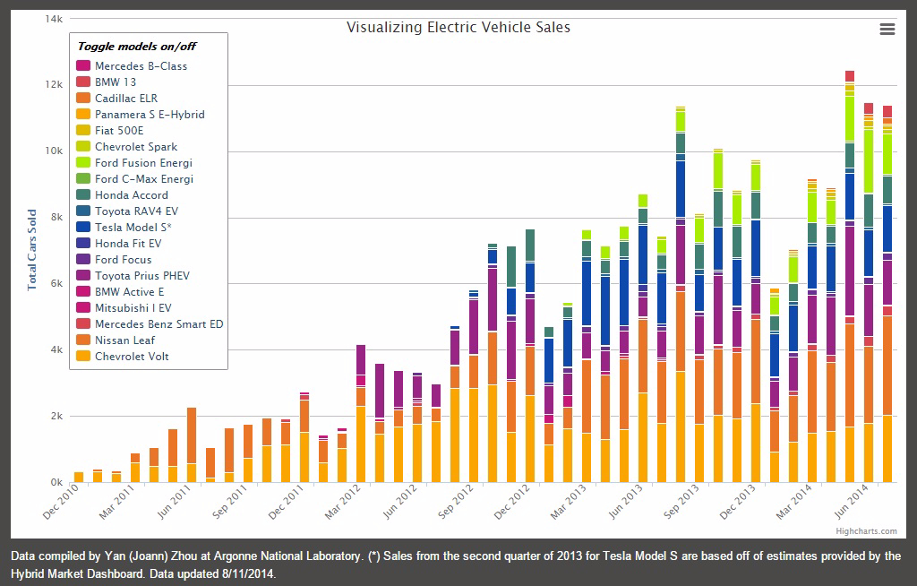 Chart Of Electric Vehicle Options New Ers