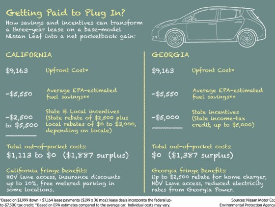 Mathematical Breakdown Showing The Savings From Leasing A Nissan Leaf In Georgia
