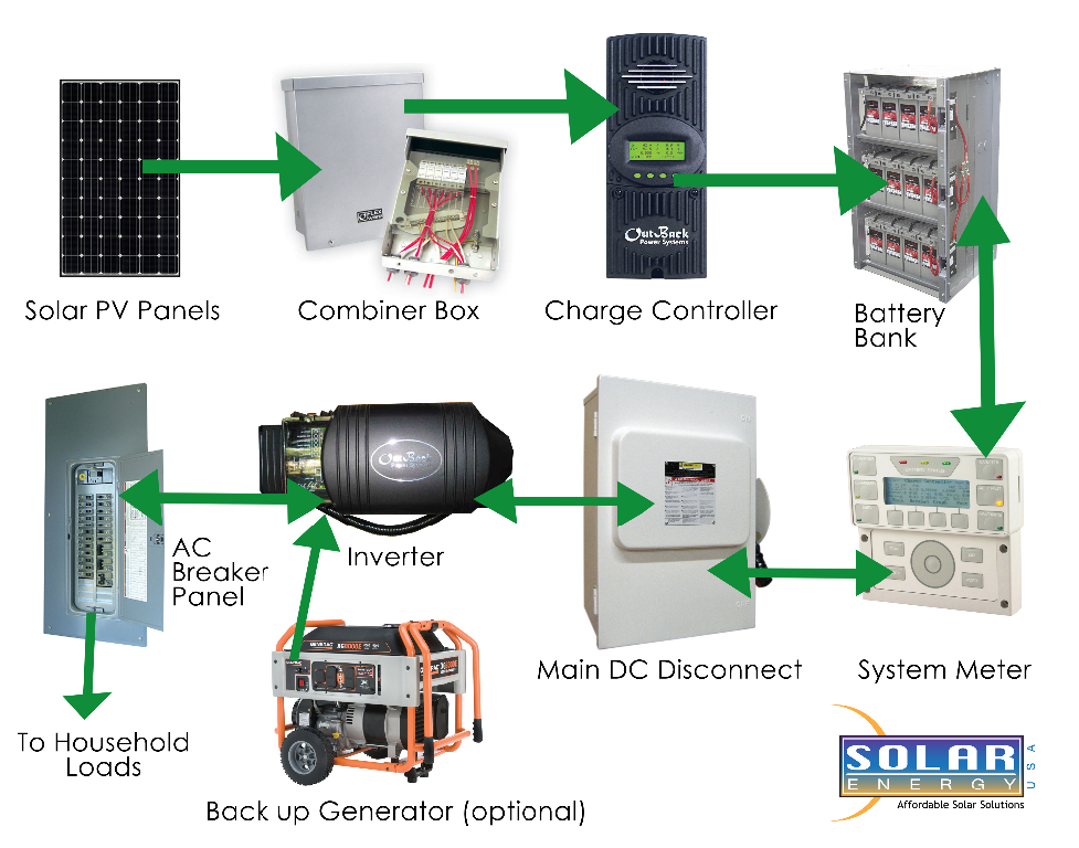 wiring diagrams for solar panel installation the wiring diagram off grid solar system wiring diagram nilza wiring diagram