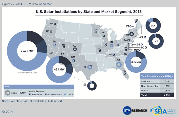 Map Of U S Solar Energy Installations By State Market Segment