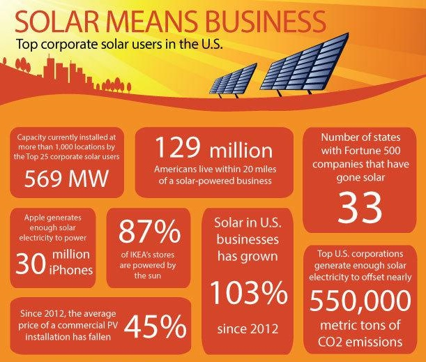 These American Businesses Use The Most Solar Power | Solar Energy USA